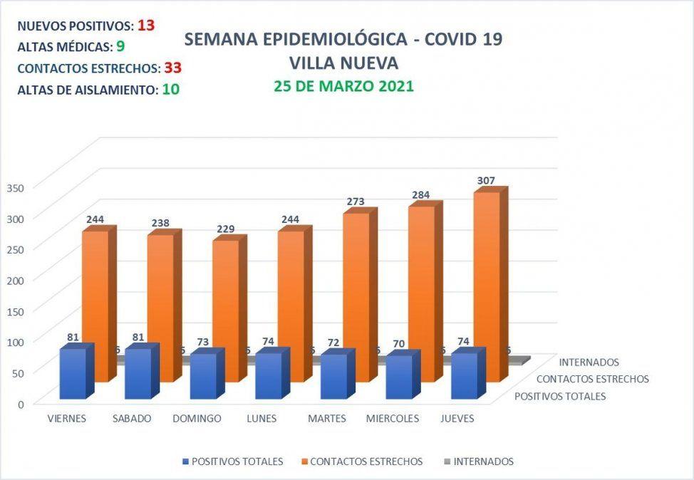 En Villa Nueva se contabilizan 1.888 casos de Coronavirus