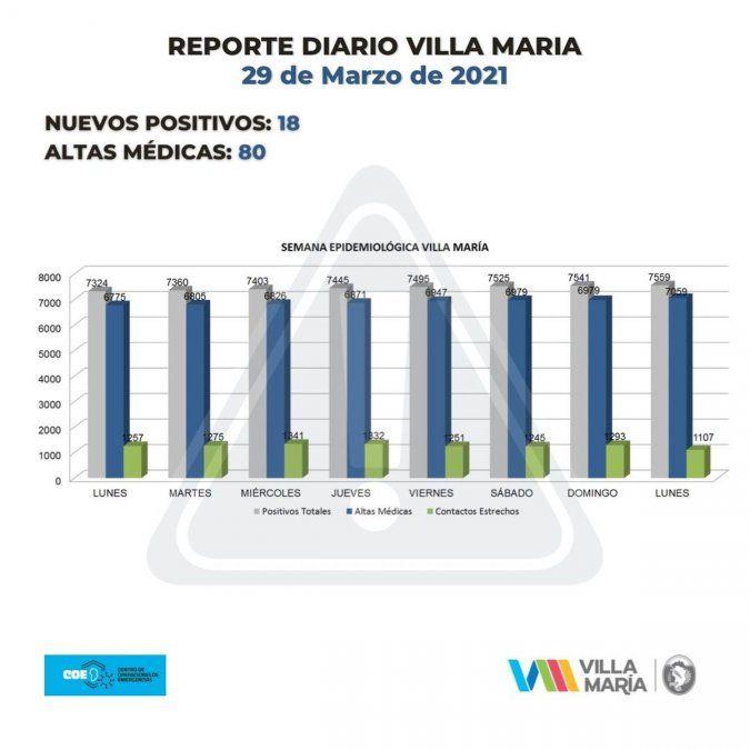 El total de casos acumulados en la ciudad es de 7.559 y 7.059 personas ya han recibido el alta definitiva.