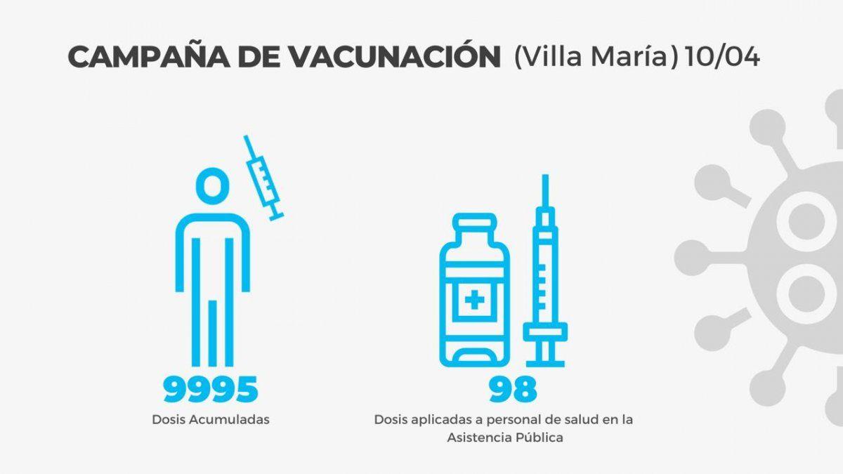 Respiro: Villa María confirmó 49 contagios y 93 altas