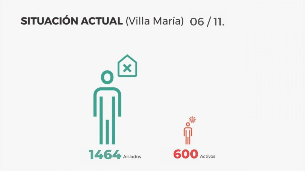 Villa María reportó 106 altas y 61 nuevos contagios