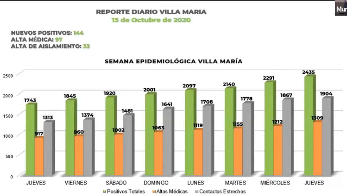El informe sobre la situación Covid-19 en Villa María