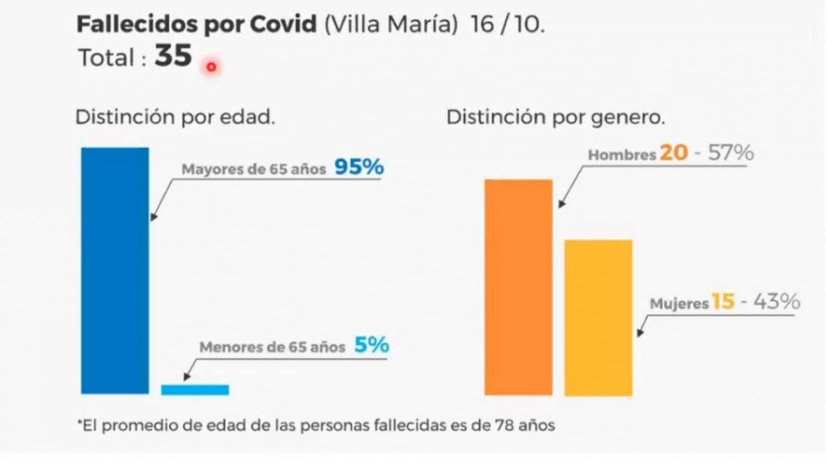 Villa María: 9 fallecimientos y 92 nuevos positivos