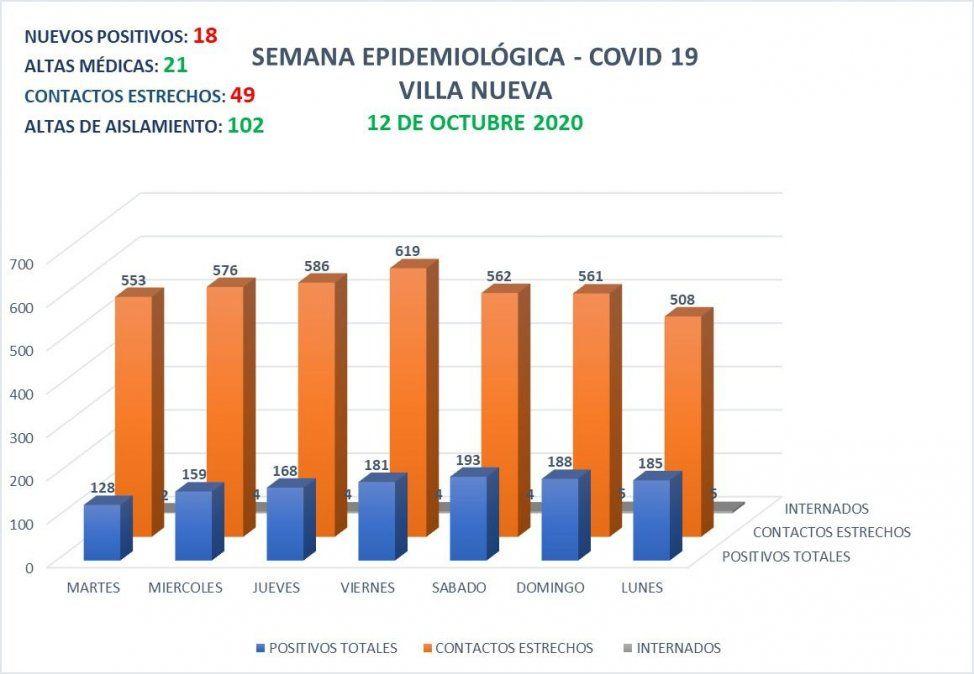Villa Nueva presenta 185 casos activos de Covid-19.