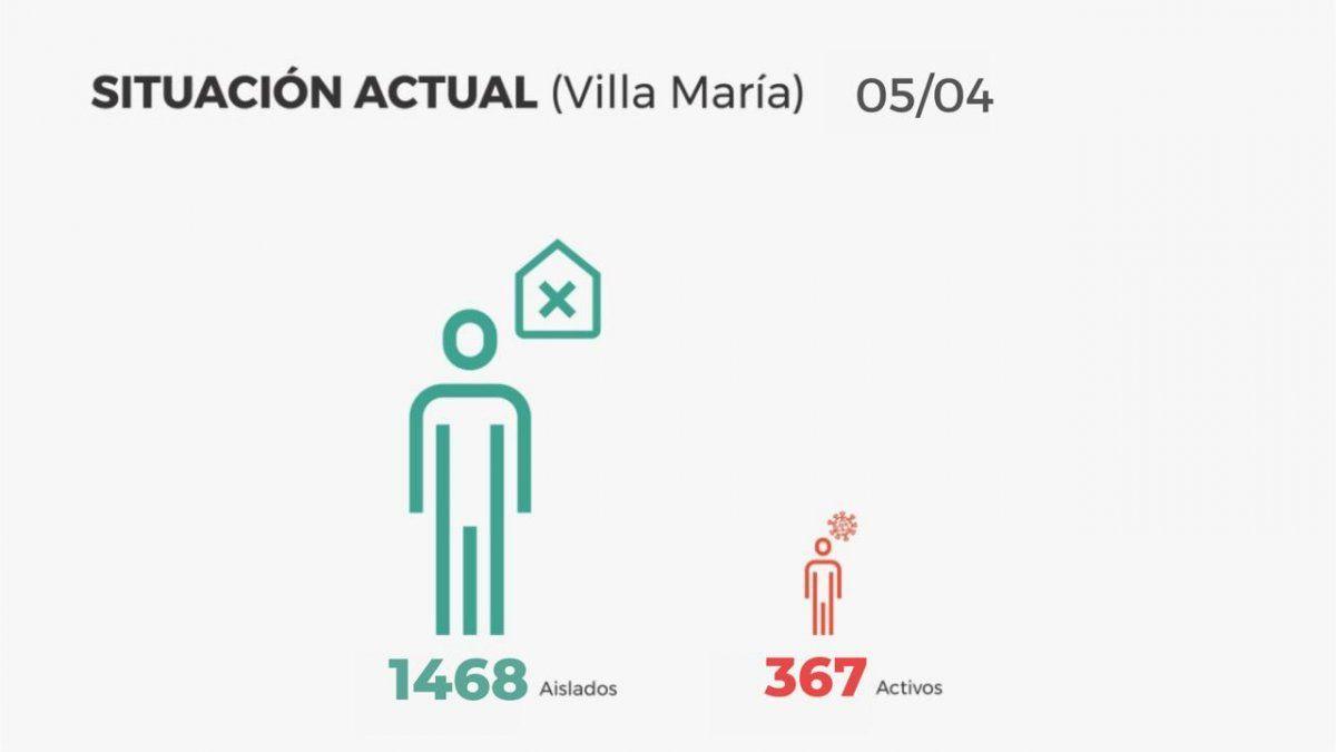 Villa María: 96 altas, 50 contagios y 2 decesos