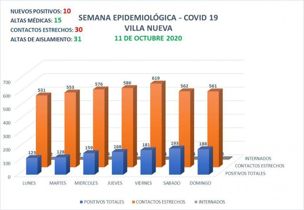 Villa María reportó 81 nuevos contagios y Villa Nueva 10