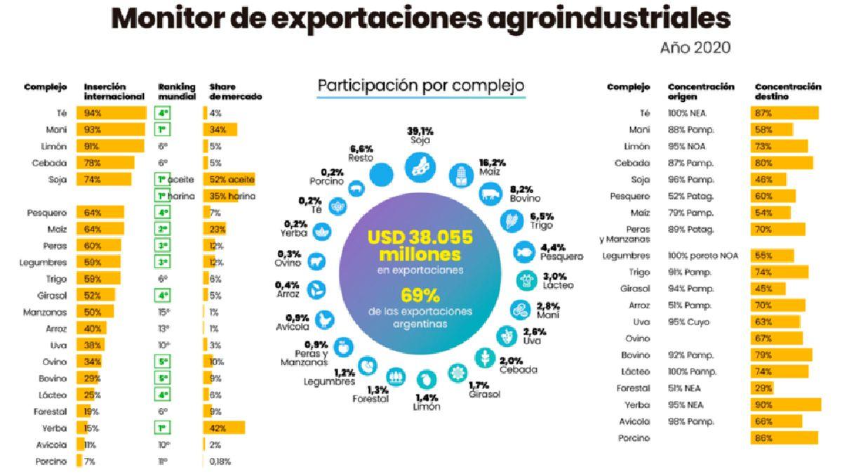 Las exportaciones agroindustriales sumaron US$ 38.055 millones en 2020