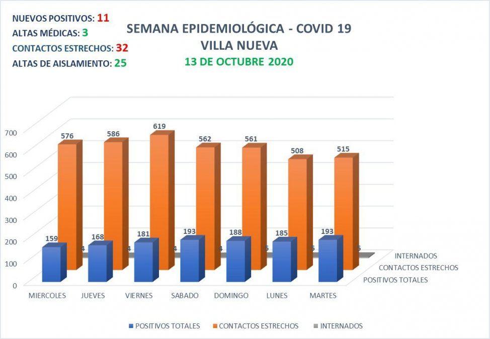 En Villa Nueva reportaron 11 nuevos positivos a Covid-19.