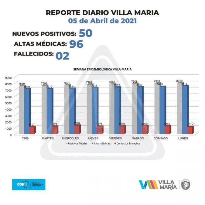 El total de casos activos en Villa María