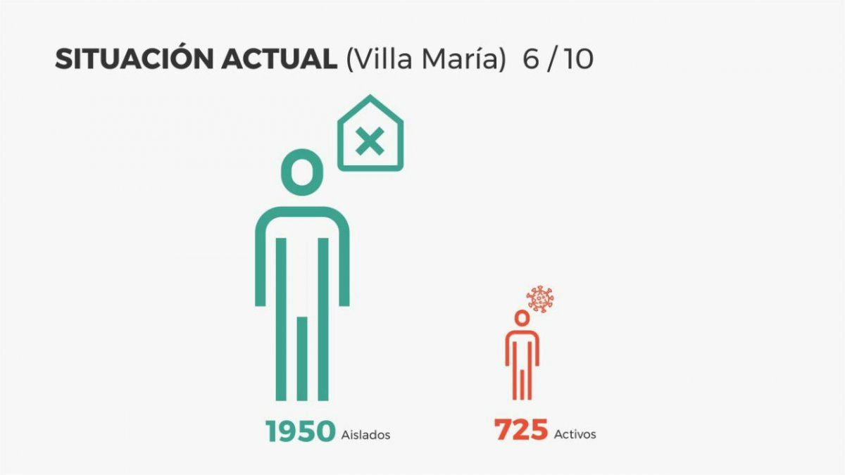 Villa María sumó 83 nuevos positivos