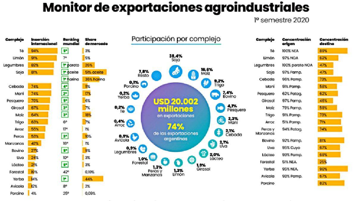 ¿Por qué las exportaciones son vitales para el futuro de Argentina?