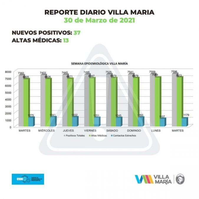 Las autoridades sanitarias informaron también 13 altas médicas definitivas en la ciudad.