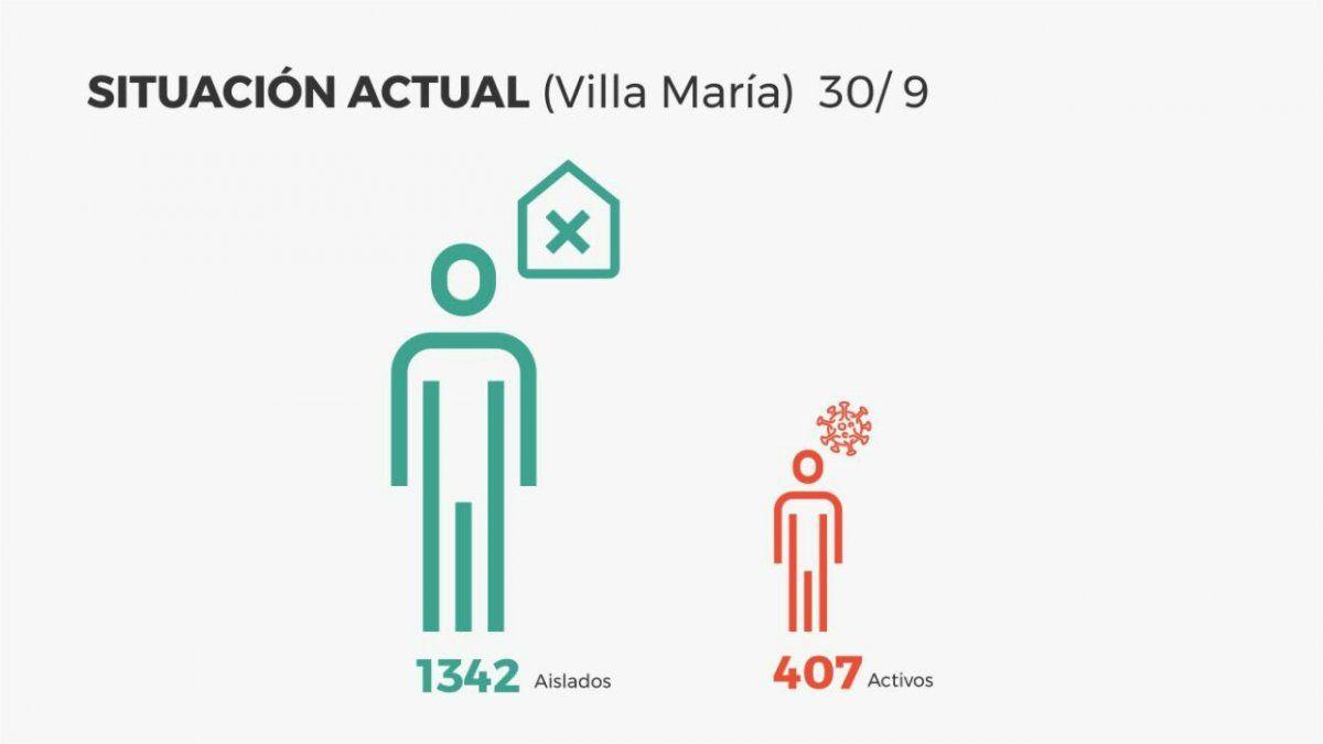Villa María reportó 24 nuevos contagios
