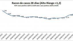 Durante el último aislamiento que impuso el gobierno nacional, los casos descendieron en gran medida. En mayo comenzó el repunte de contagios en la ciudad de Villa María.
