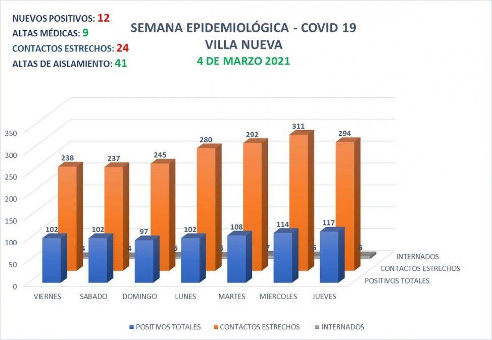 Villa Nueva contabiliza 117 casos activos de coronavirus.