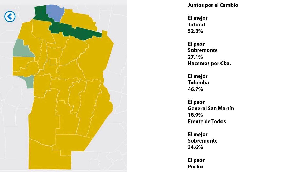 De los 26 departamentos, 3 fueron para Hacemos por Córdoba y 1 K