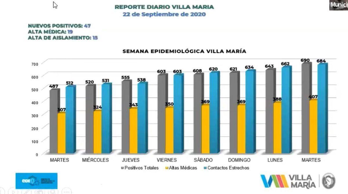 Informaron 47 nuevos casos de Covid-19 en Villa María.