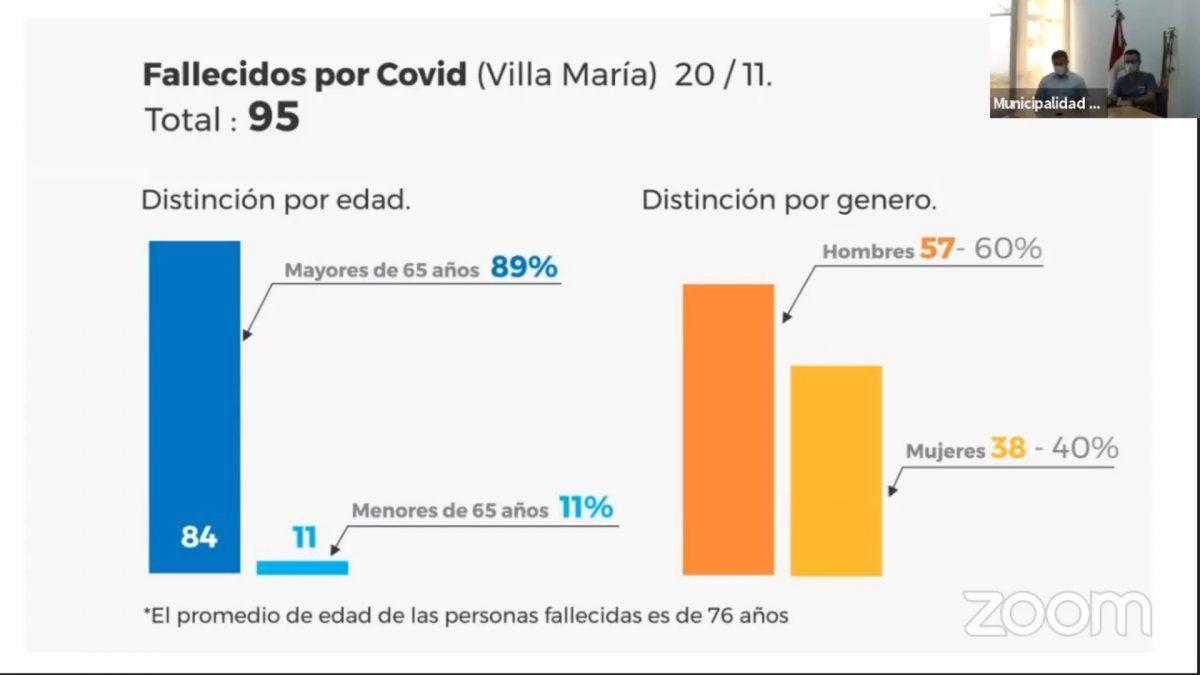 En Villa María, confirmaron 15 nuevos contagios