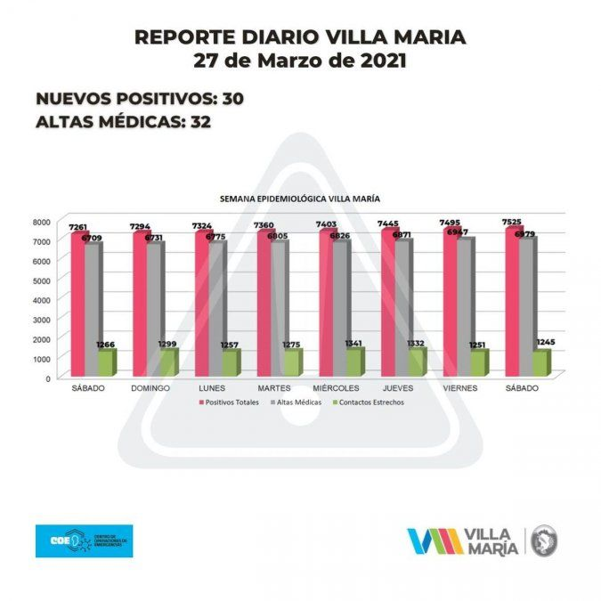 Reportaron 30 nuevos contactos positivos en la ciudad y 32 altas médicas