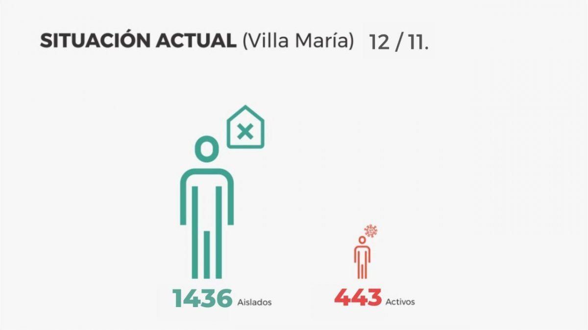Villa María: 64 contagios y 62 altas