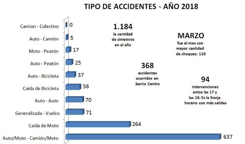 Las motos, protagonistas en el 77% de los accidentes de 2018