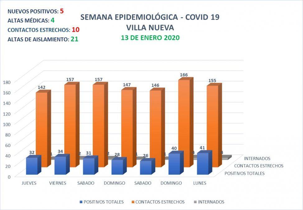 Situación epidemiológica de Villa Nueva.