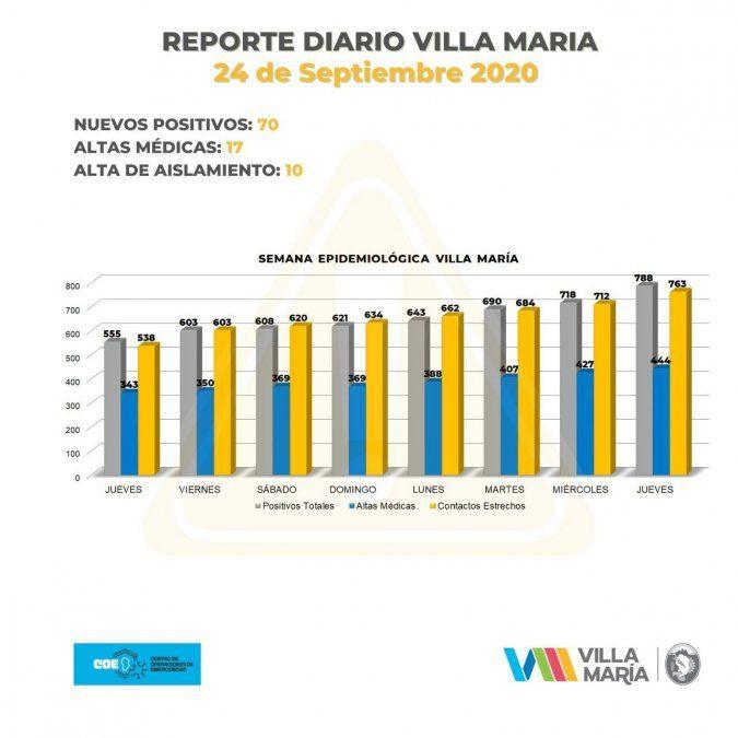Record: 70 nuevos contagios en Villa María.