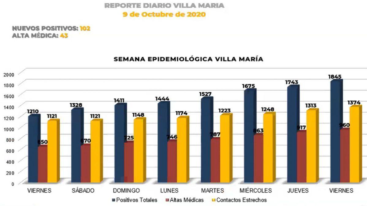 Villa María registró 102 nuevos contagios y 3 decesos