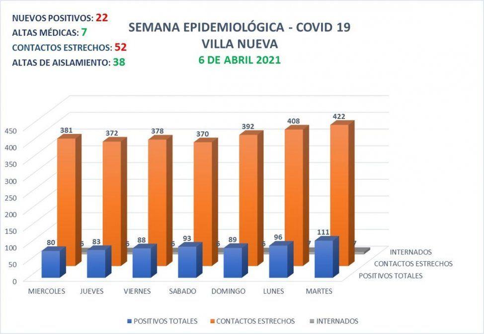 La ciudad contabiliza 111 casos activos de Covid-19