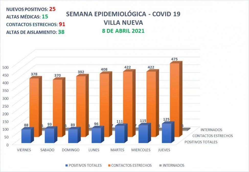 Villa Nueva presenta 125 casos activos de Covid-19.