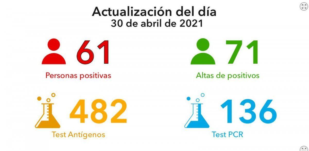 Villa María: 61 contagios y 71 altas
