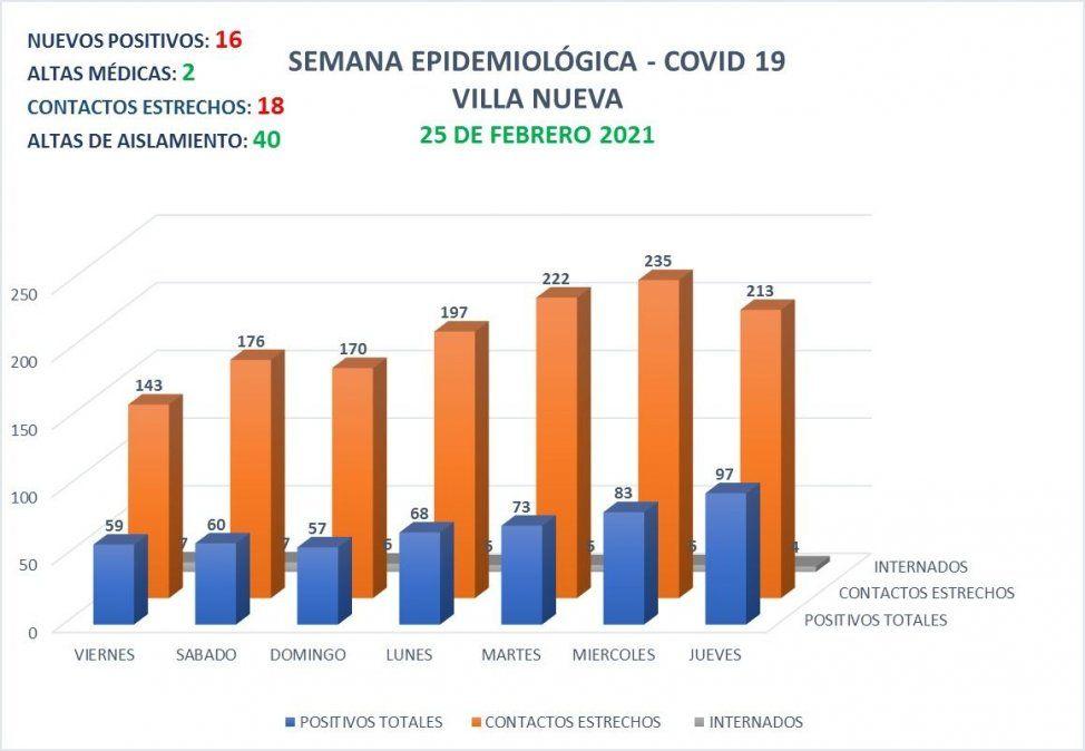 En Villa Nueva registraron 16 nuevos casos