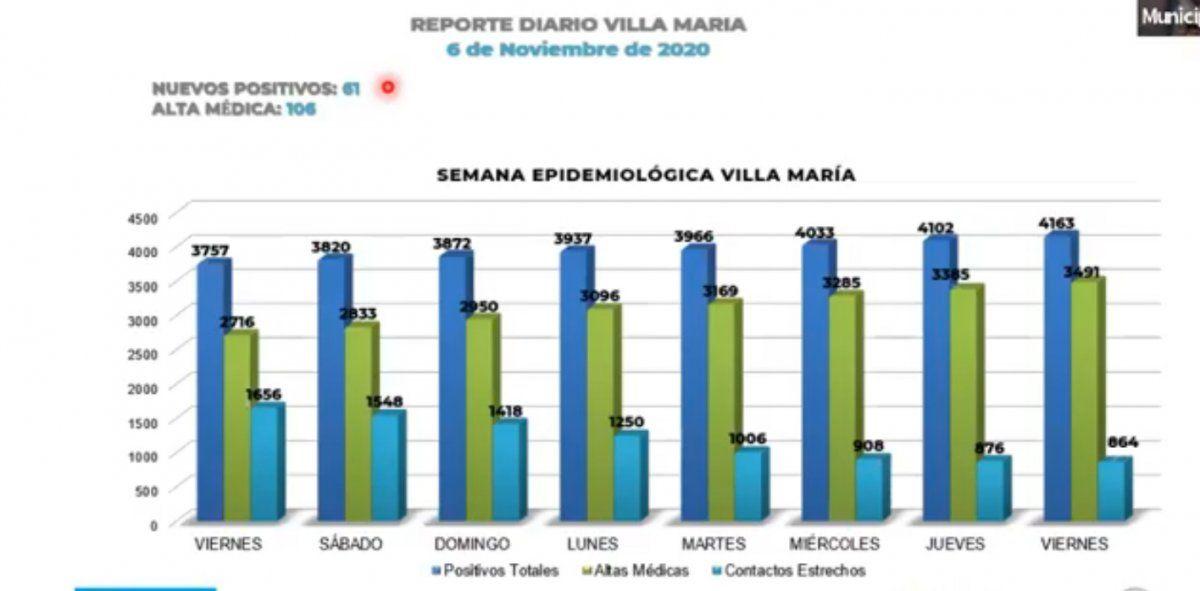 las autoridades de Villa María informaron 61 nuevos contagios de coronavirus y 106 altas médicas definitivas.