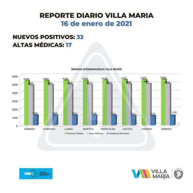 Villa María sumó 33 nuevos contagios