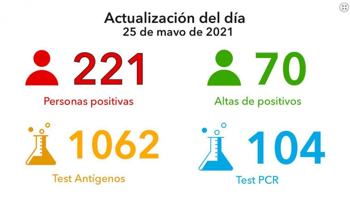 El último informe epidemiológico emitido por el Municipio manifestó que se otorgaron solo 70 altas médicas. Ya son 19.517 las personas que lograron recuperarse de coronavirus.
