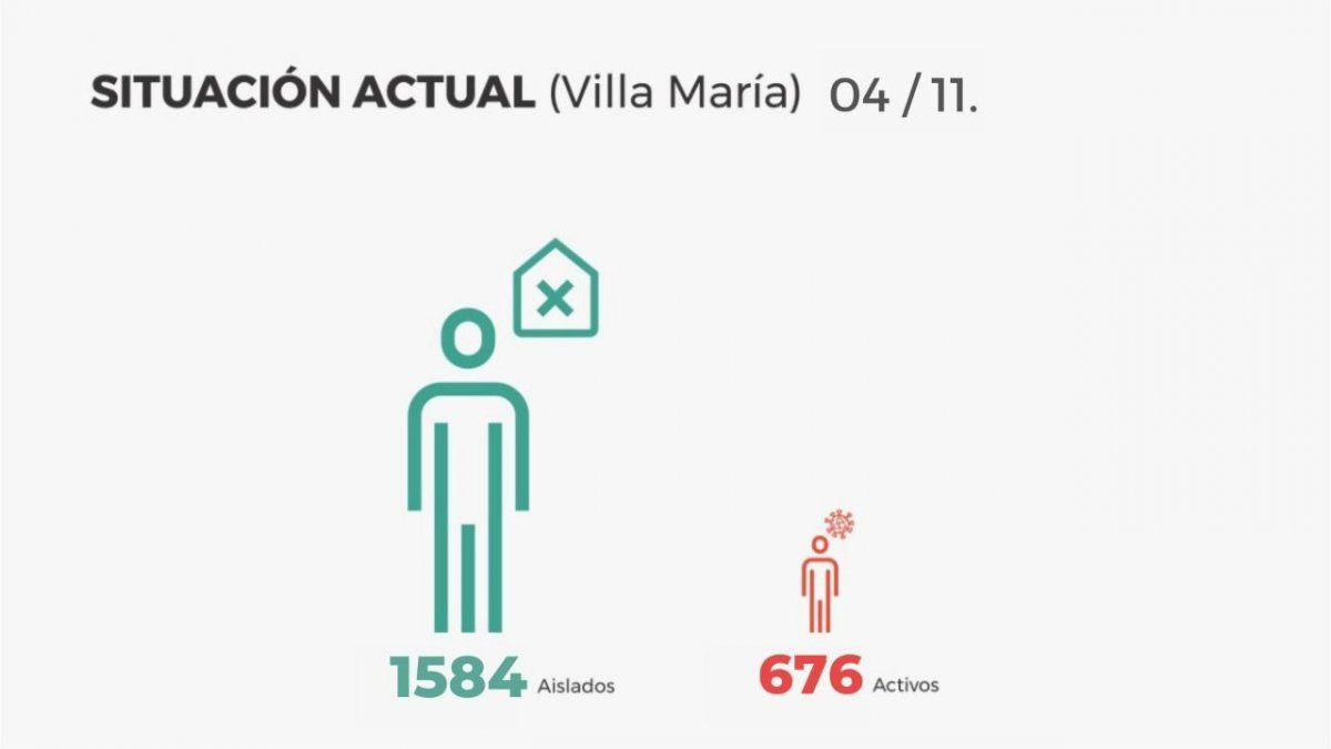 En Villa María, confirmaron 116 altas médicas y 67 contagios